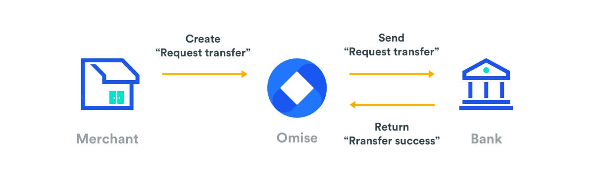 overview of transfer process
