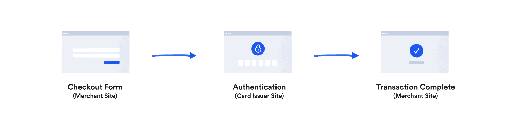 3-D Secure Authentication user view