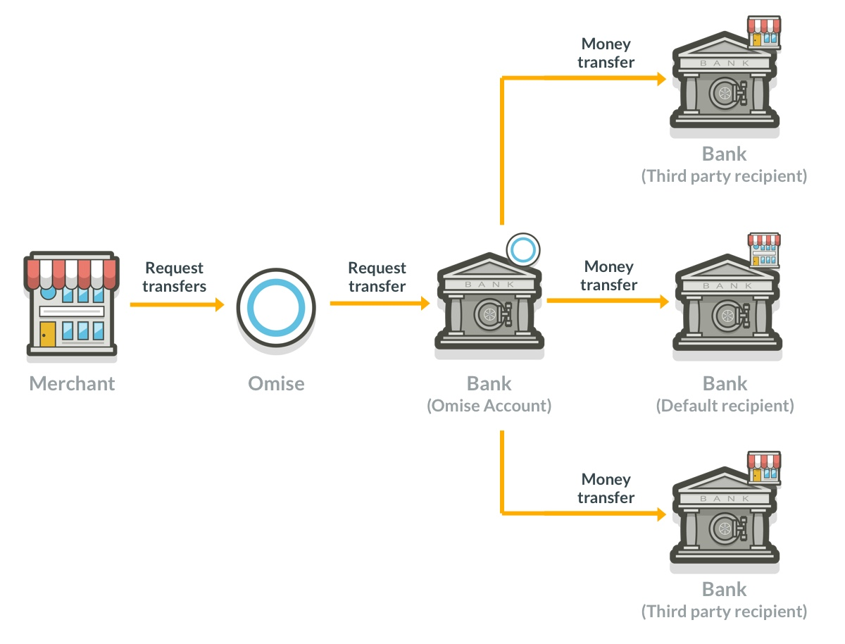 Transfer money to sub recipient